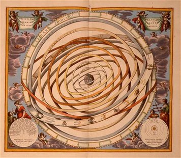 PTOLEMY MODEL OF EARTH CENTERED UNIVERSE.