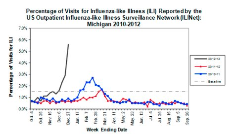 Blue and red lines represent the last two years.  The Black line shows just how virulent the Flu bug has been this season in this chart prepared by the Michigan Department of Community Health.