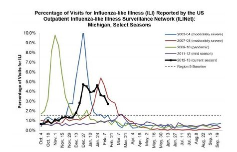 Flu Chart tracking flu visits in Michigan in various years, including the most recent years and some of the worst of the last decade.  The dark black line represents this year.  (courtesy Michigan Department of Community Health)