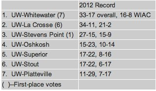 2013 Preseason Predictions (Voted on by WIAC head coaches and sports information directors)