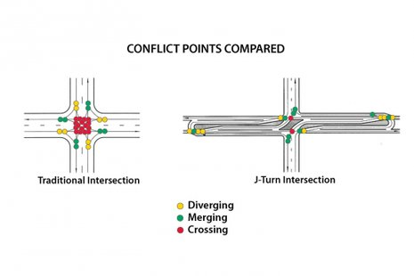 The J-turn intersection (courtesy of abmb.com)