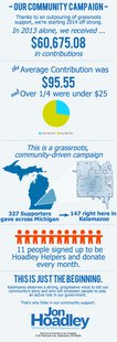 The Hoadley campaign released this infographic Friday.