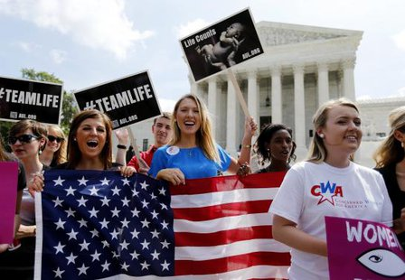 Anti-abortion protestors celebrate the U.S. Supreme Court's ruling striking down a Massachusetts law that mandated a protective buffer zone around abortion clinics, as the demonstrators stand outside the Court in Washington June 26, 2014. CREDIT: REUTERS/JIM BOURG
