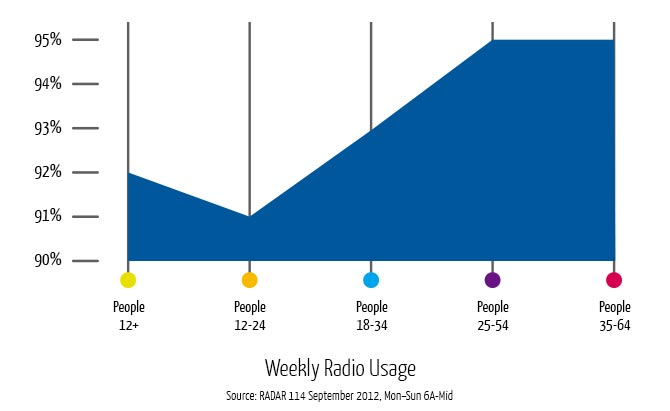 Graph: Weekly Radio Usage